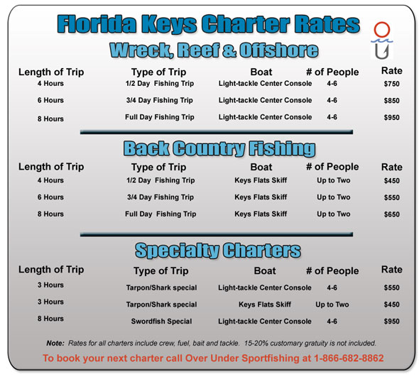 florida keys fishing. Florida Keys Charter Rates